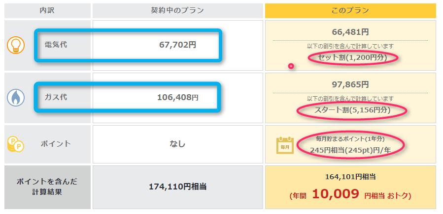 東京電力シミュレーション結果
